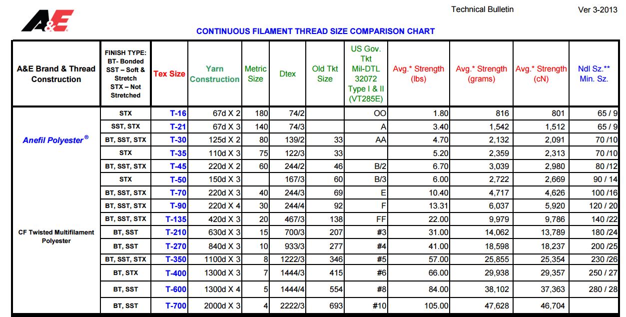 standard thread size chart pdf